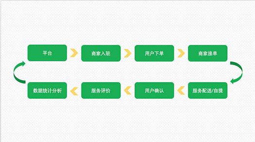 O2O类应用的常见服务流程